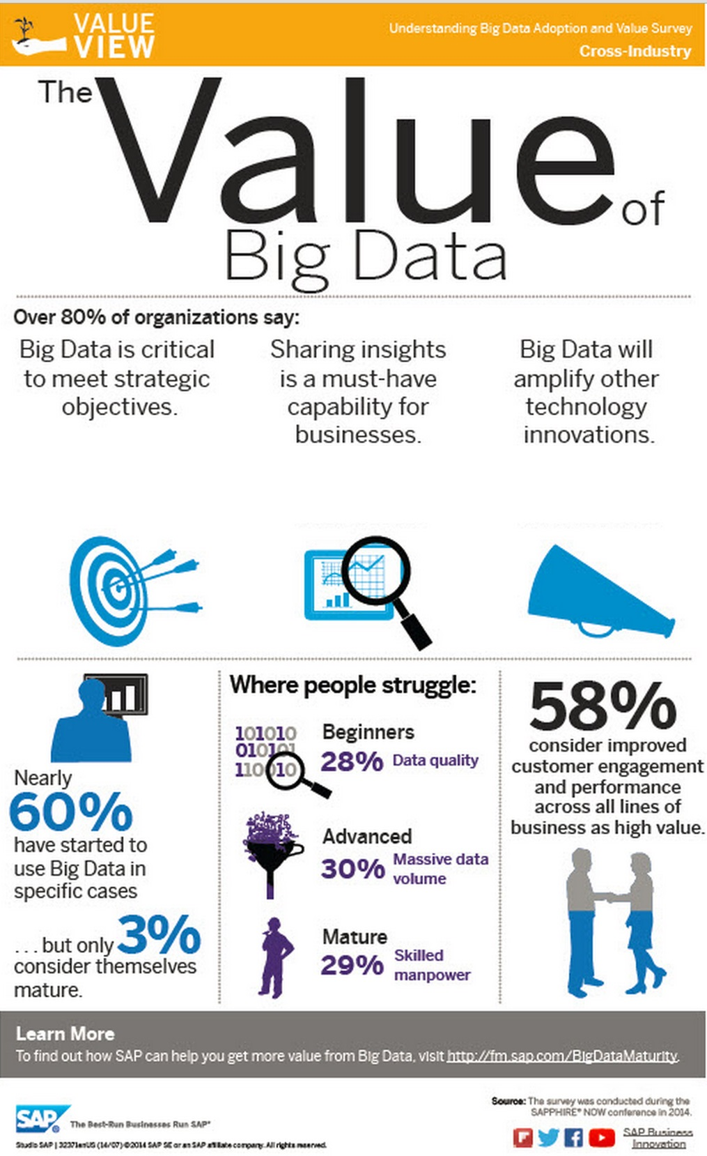 Value of Big Data