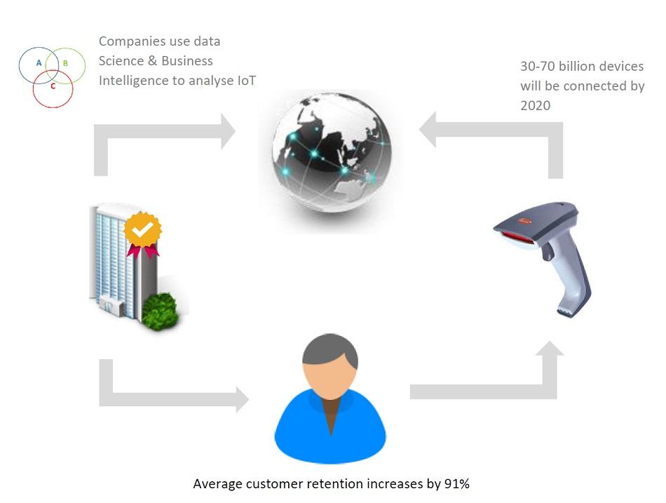 IoT Customer Retention